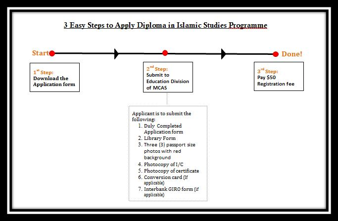 Application Procedure steps