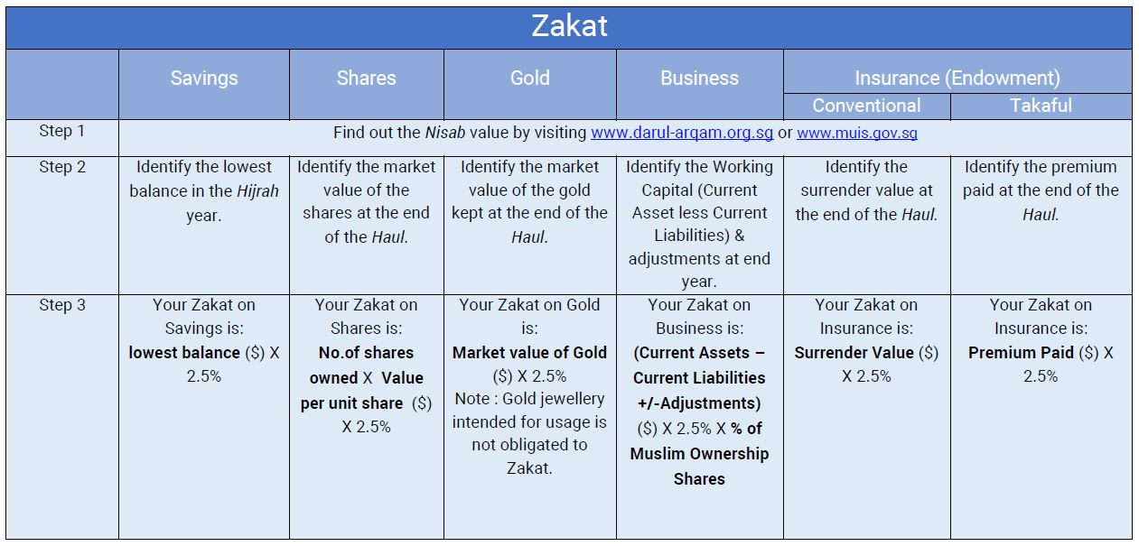 zakat-table